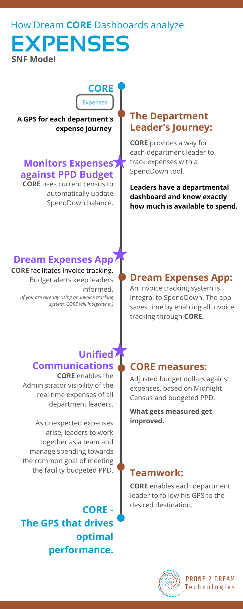 Infographic SNF Expenses
