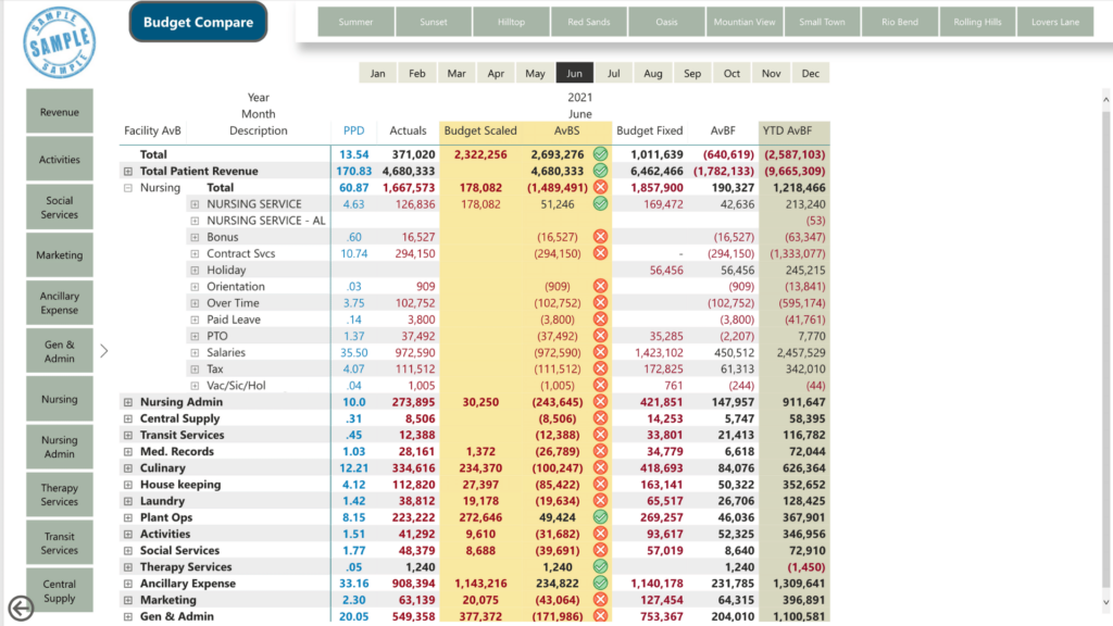 DreamCORE Financial Dashboards - Daily Data Story - Budget