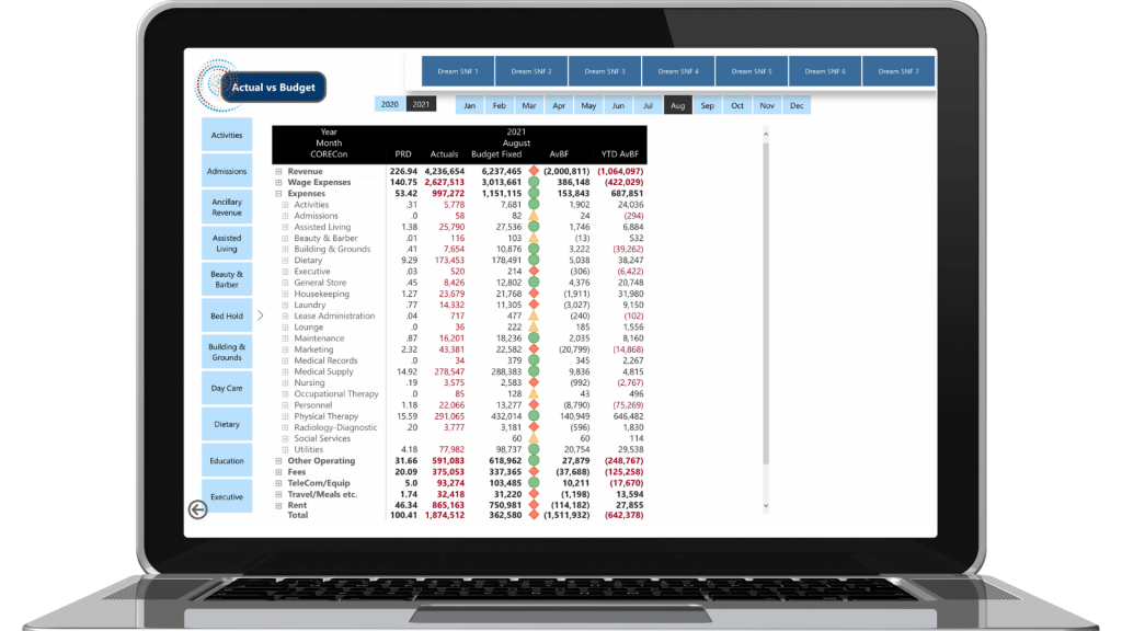 DreamCORE Dashboards budget planning